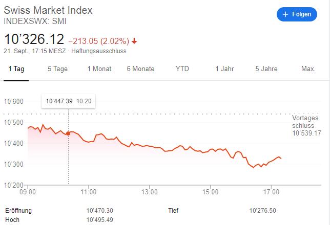 Corona-Angst belastet Aktienkurse an der Wall Street
